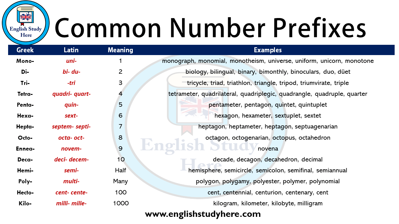 Http Englishstudyhere Com Prefixes Common Number Prefixes Prefixes English Study English [ 720 x 1280 Pixel ]