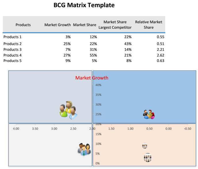 Bcg Matrix Template Excel Excel Charts Pinterest Template