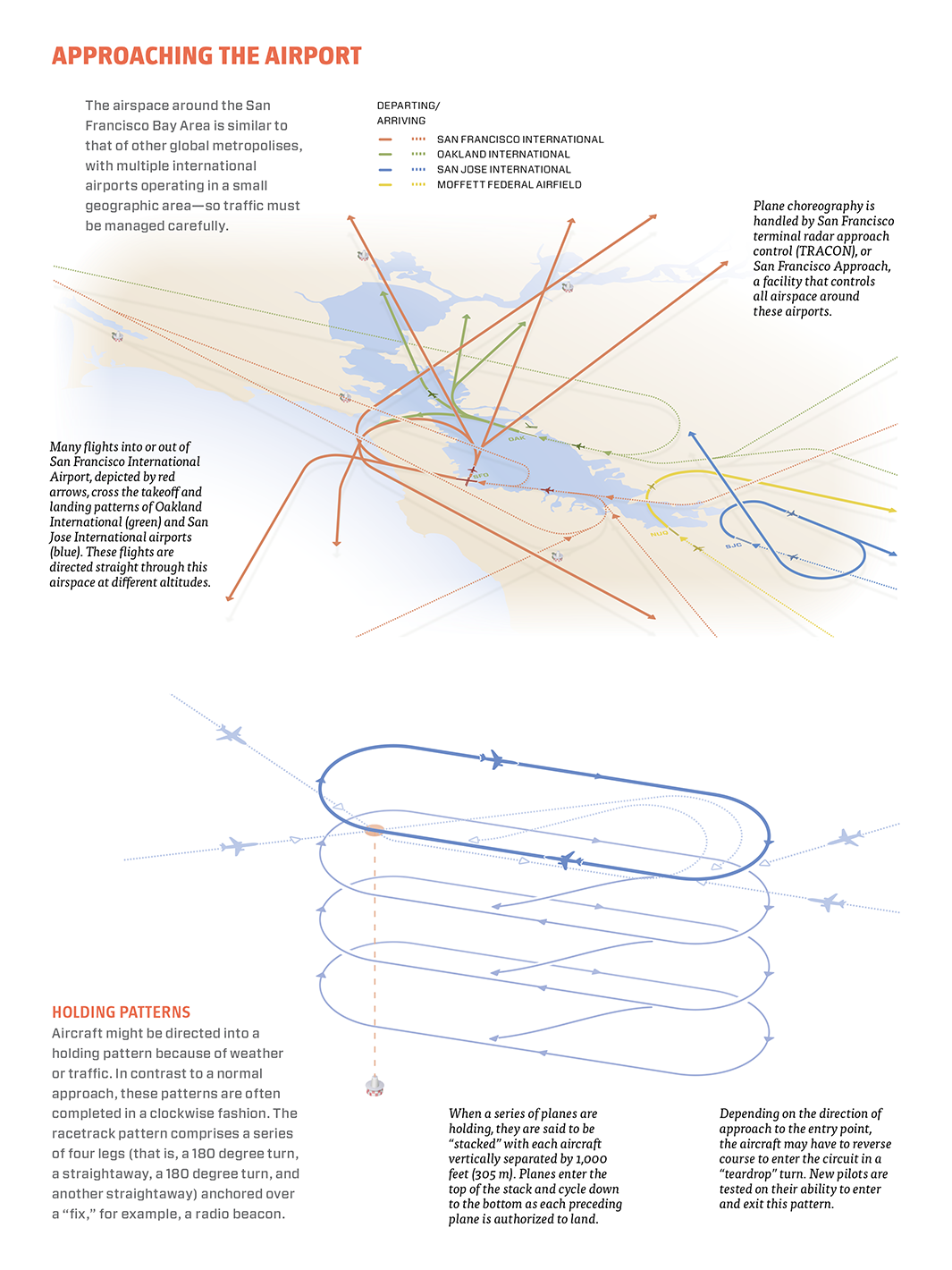 A Simple Visual Guide to How Planes Take Off, Navigate