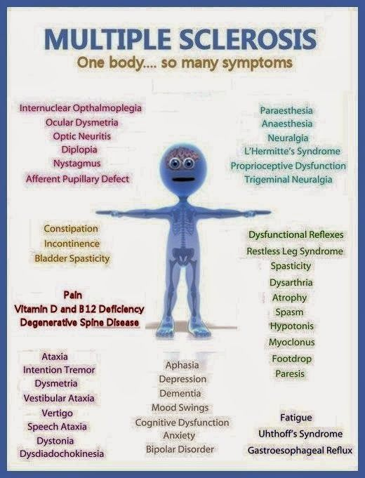SO MANY Symptoms here    | MS Multiple Sclerosis