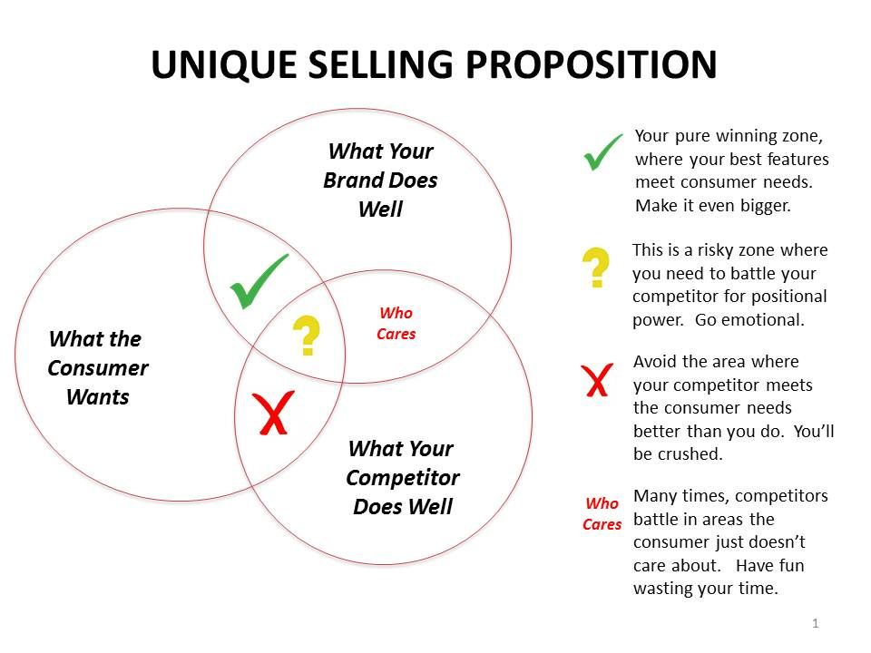 Writing your Unique Selling Proposition or USP takes a lot of - copy business blueprint for manufacturing