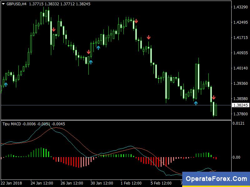 Super Signal Indicator Mt4 Download
