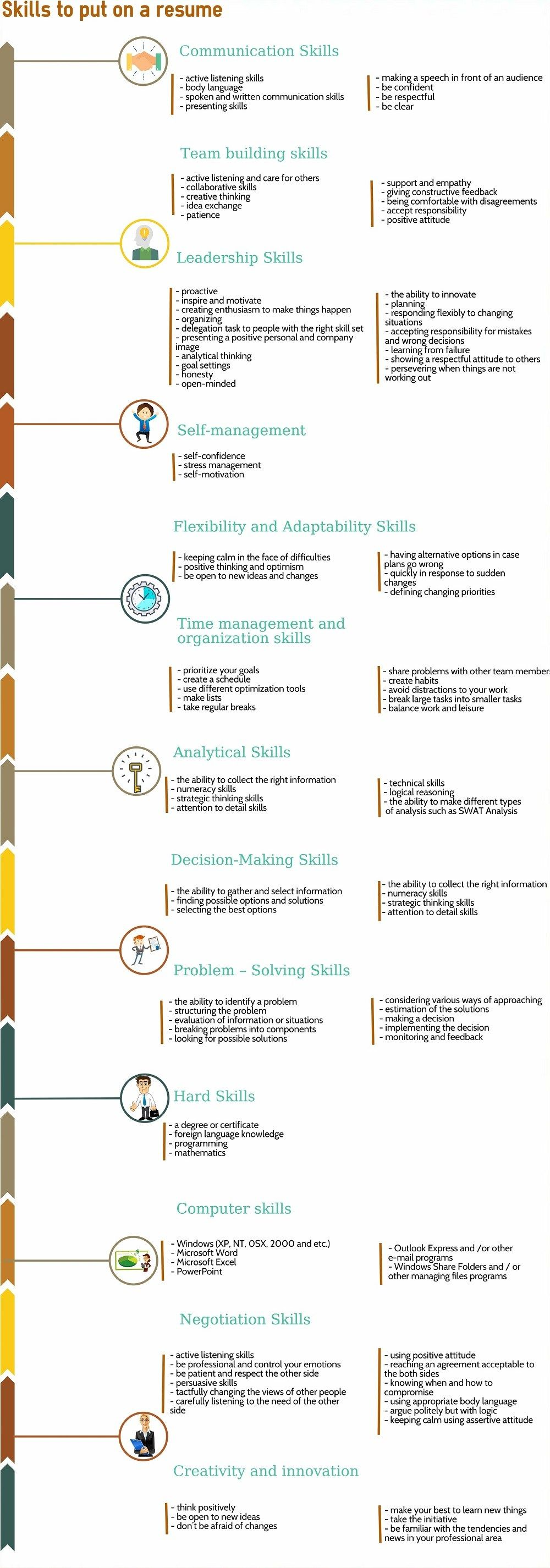 Skills To Put On A Resume Infographic Resume Skills List Resume Skills Infographic Resume