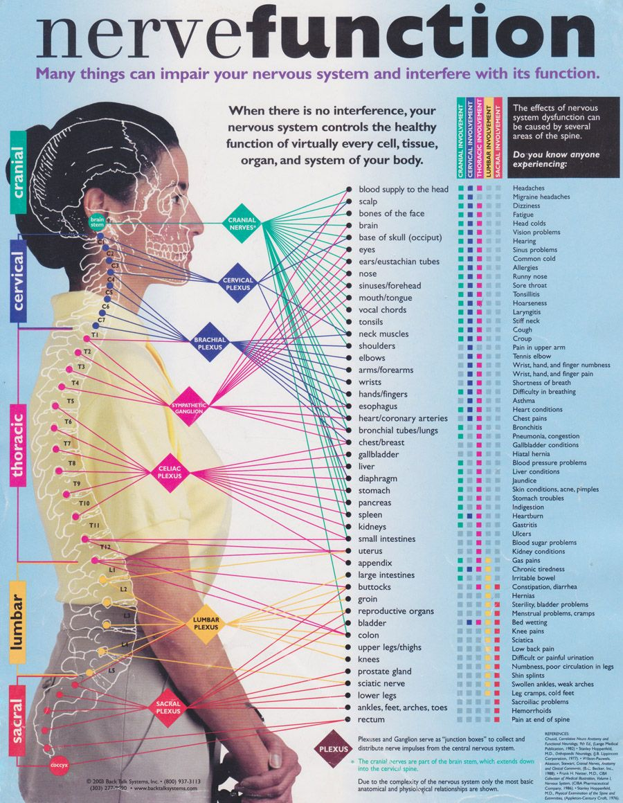 hight resolution of effects of spinal misalignment
