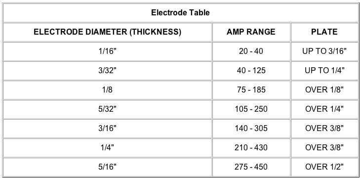 welding rod size chart: 7 7 welding electrodes for dessimilar materials sfa 5 4 e347 16 tp