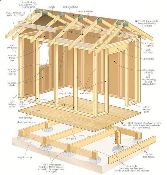 Shed DIY - construire son abri de jardin en bois- plan du cadre de - construire un garage en bois m