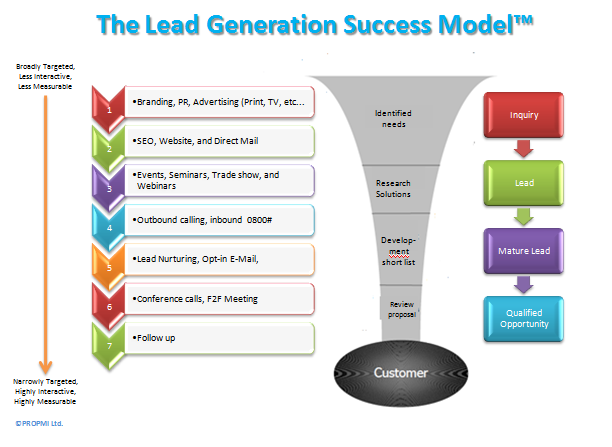 how to create a lead generation business