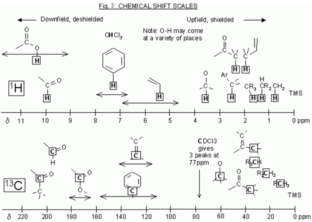 Introduction To Nmr Spectroscopy Learn Chemistry Wiki
