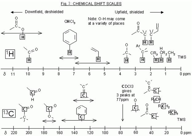 introduction to nmr spectroscopy - learn chemistry wiki