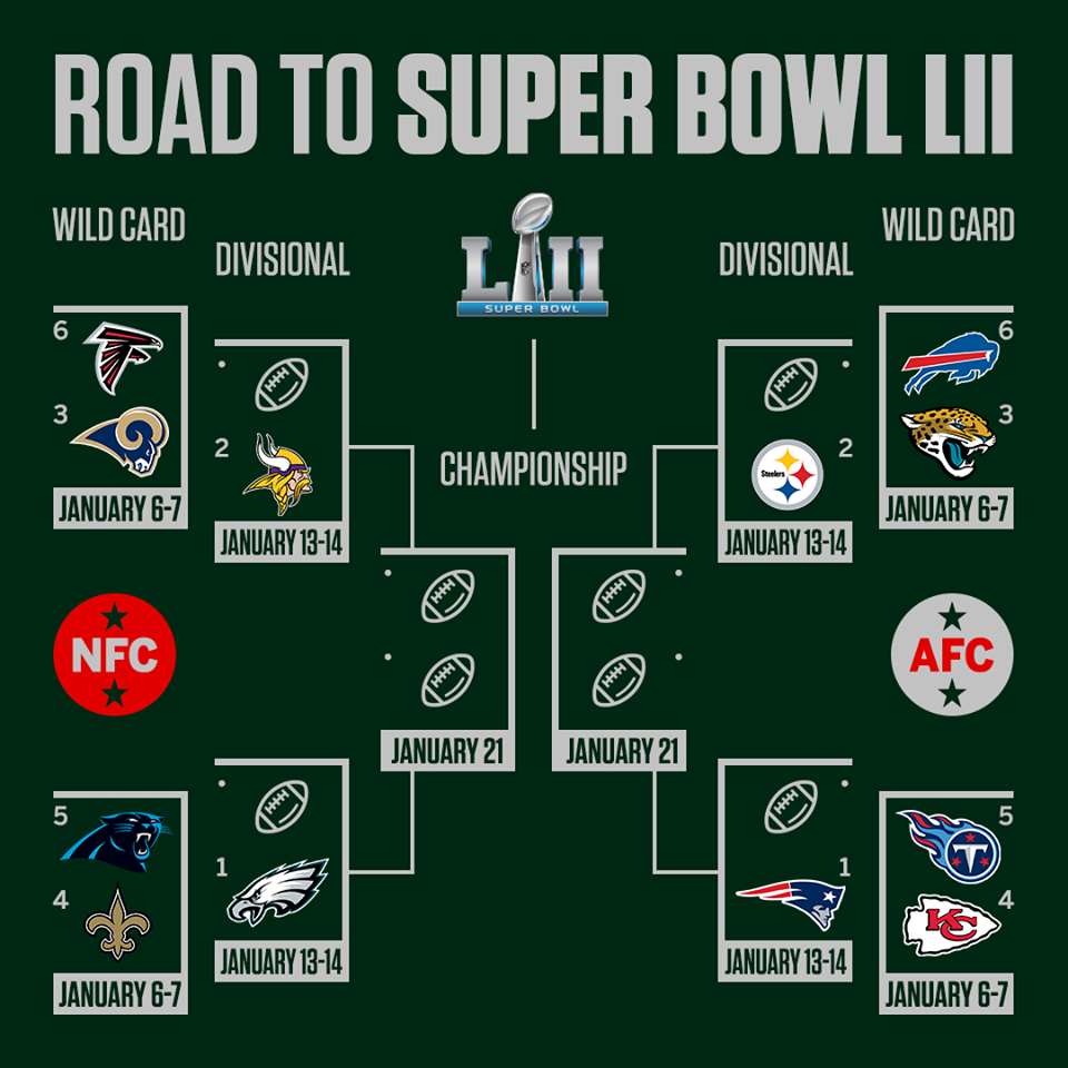 March To The Super Bowl Wild Card Super Bowl Nfc