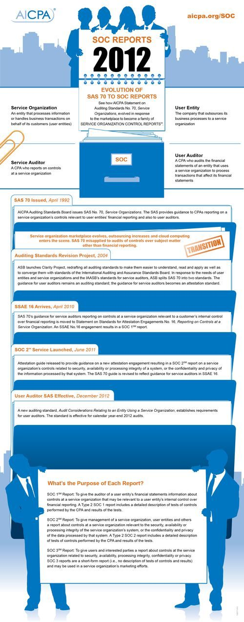 Soc Reports Replace Sas 70 Sas Financial Services Infographic