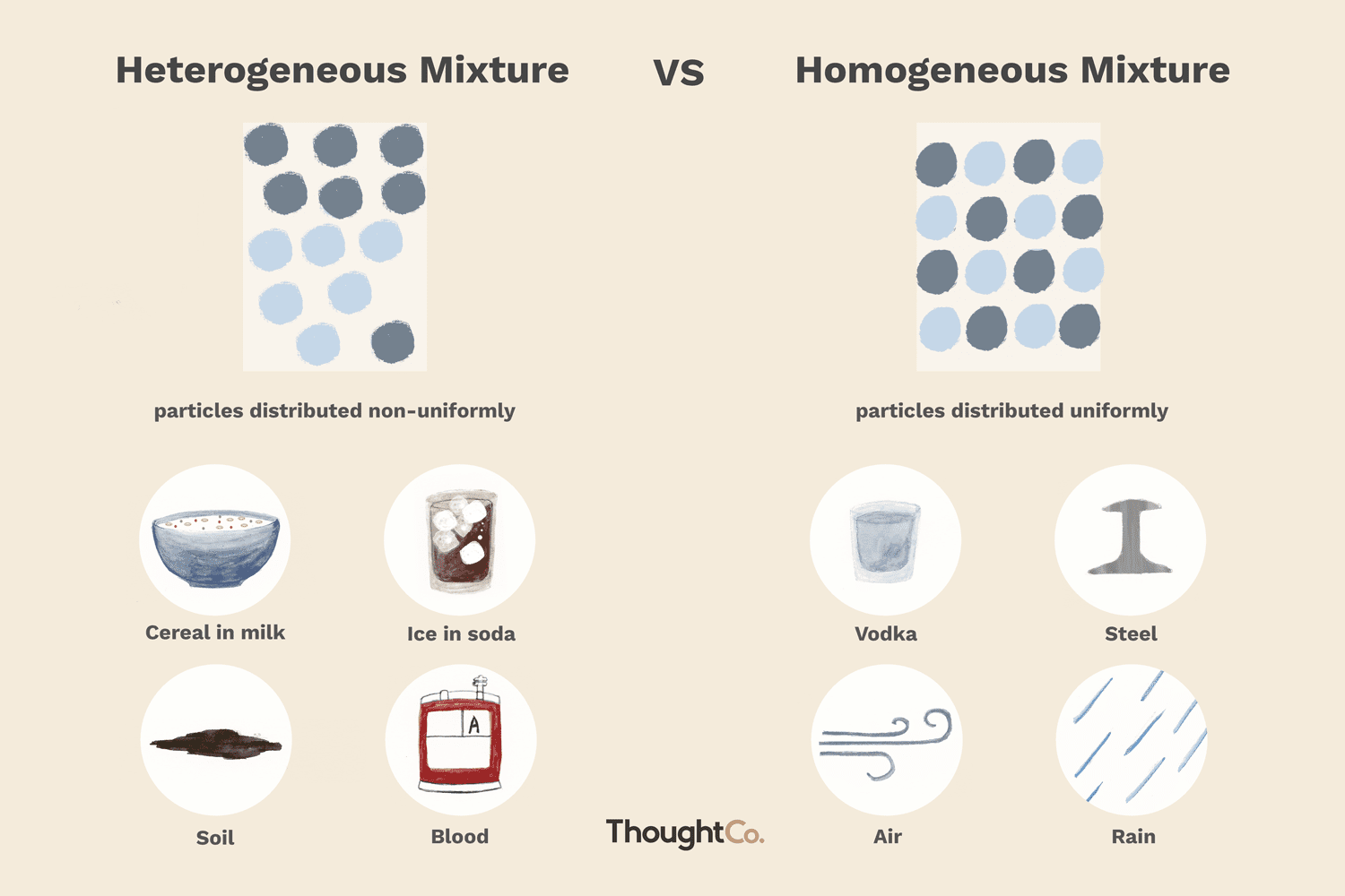 Heterogeneous And Homogeneous Mixtures What S The Difference Examples Of Mixtures Homogeneous Mixture Heterogeneous Mixture [ 1000 x 1500 Pixel ]
