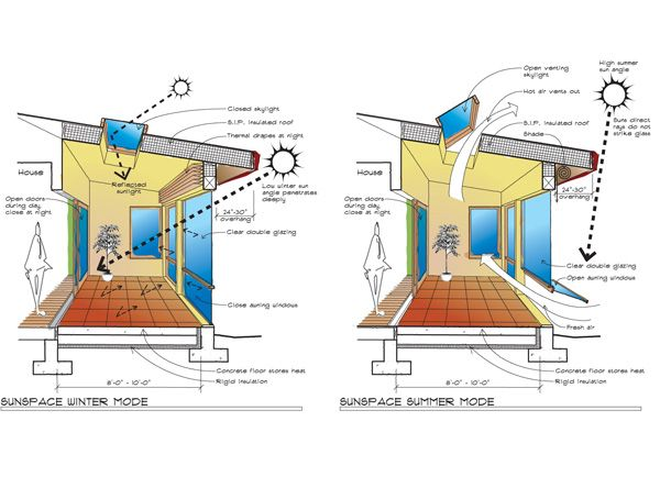 passive heating house design house and home design - Home Hvac Design