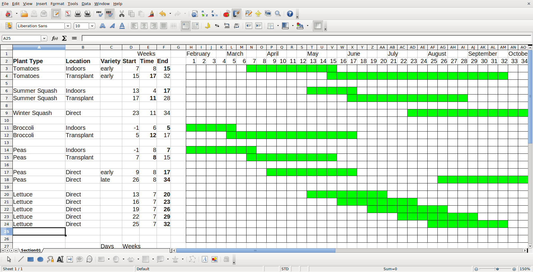 Gantt charts only represent part of the triple constraints ...