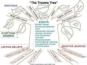 The Trauma Tree | Therapy Ideas | Pinterest | Trauma ...