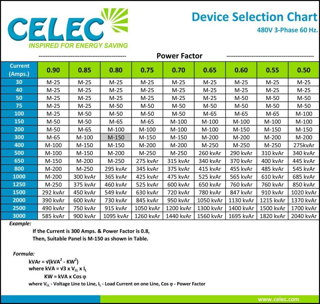 Celec速 Power Factor Device Selection Power Factor 480v 60 Hz Usa Power The Selection Save Power