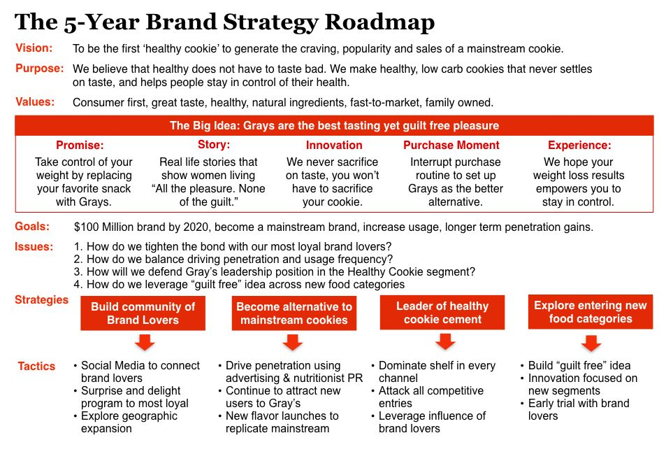 How to build a Brand Strategy Roadmap to guide your brand