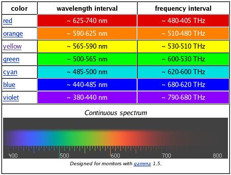 Image Result For Music Theory Spectrum