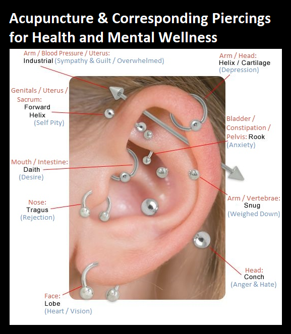 Acupuncture Corresponding Piercings For Health And Mental