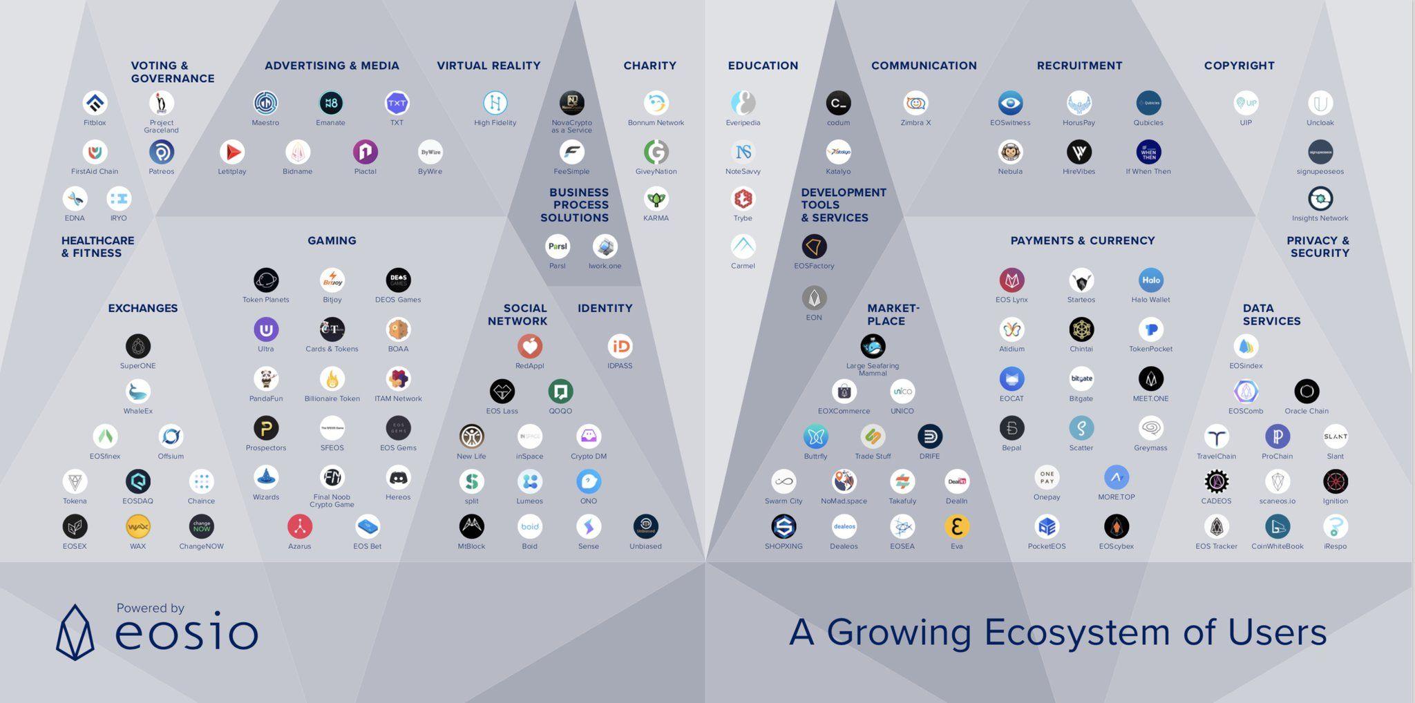 EOS Ecosystem Cryptocurrency market capitalization