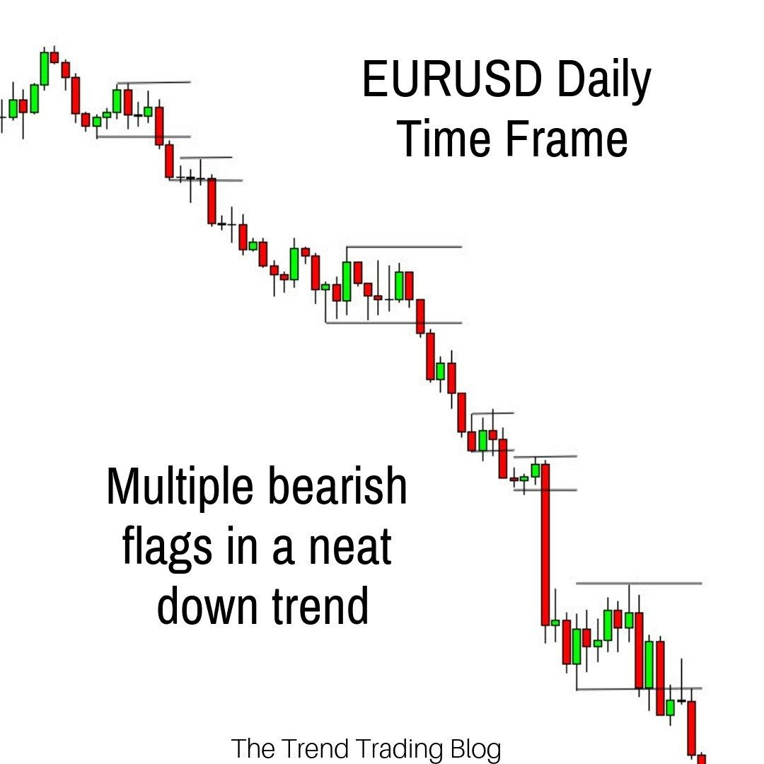 My Favourite Chart Pattern To Trade Trading Charts Trend