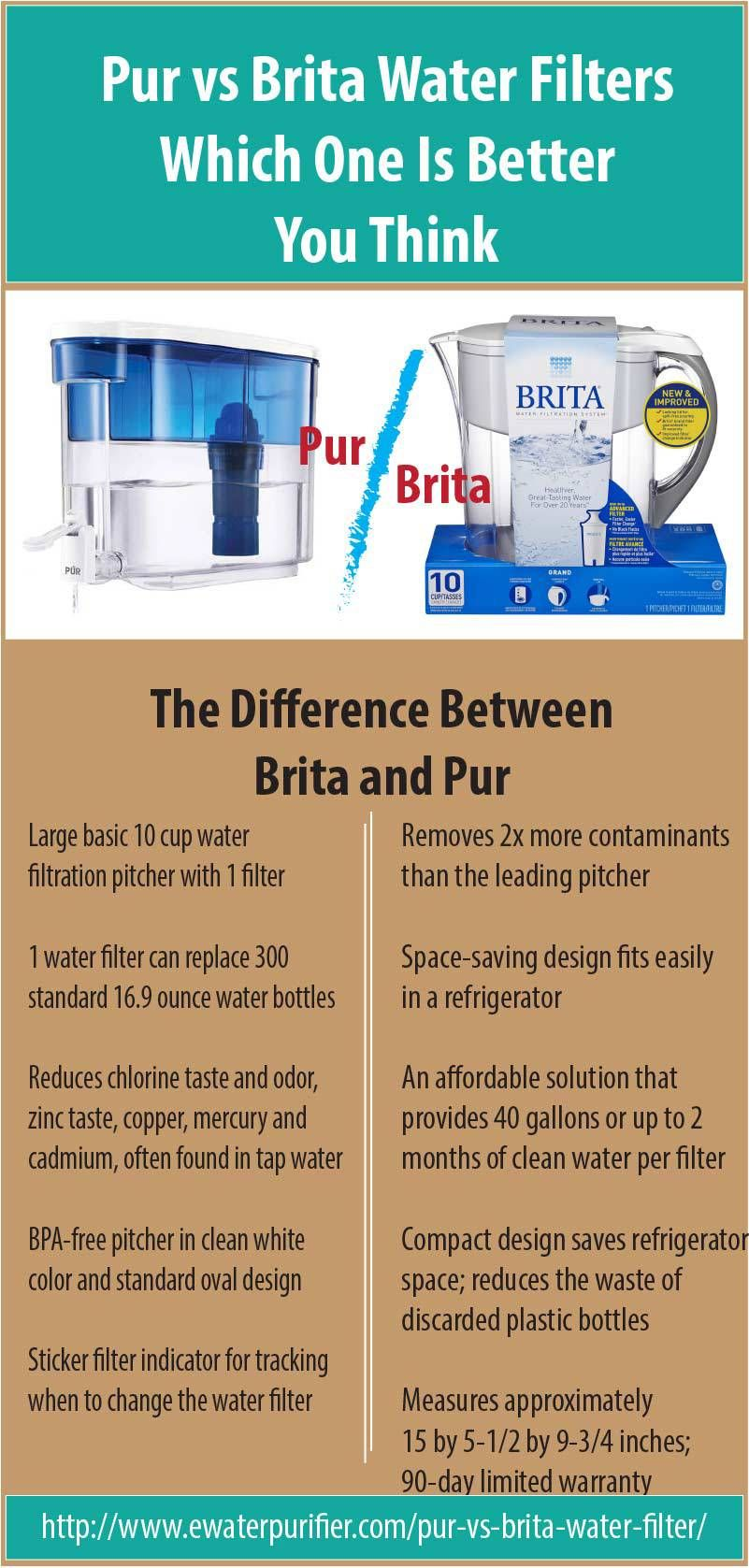 wo hottest water filter manufacturers in the USA are Brita