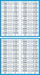 """Scale Conversion Chart Inch Scale 1"""" = 12"""" Dimensions in"""