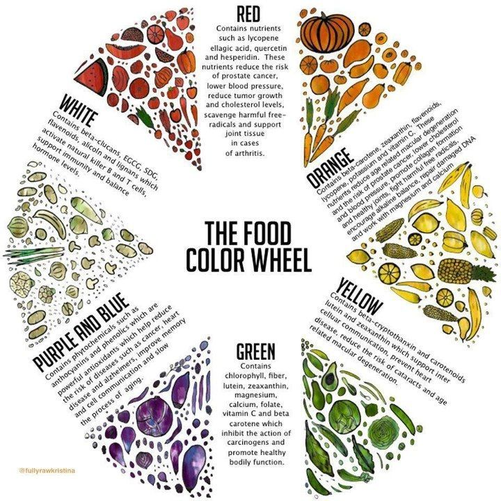 Food color wheel | Healthy eating charts in 2019 | Nutrition, Food ...
