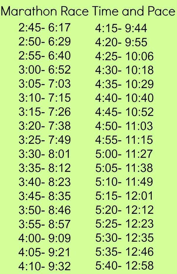 Marathon Pace Chart  Running    Marathons Running And
