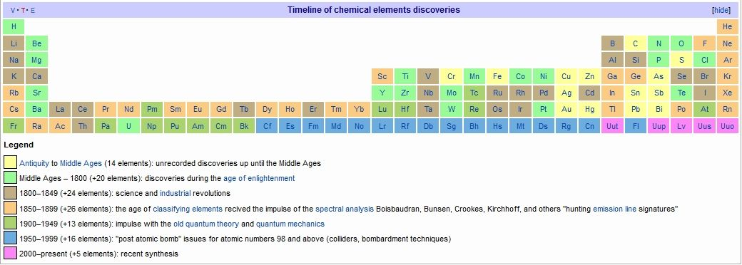 Timeline of chemical elements discovery favorite places and spaces history of the periodic table timeline of chemical elements discovery urtaz Gallery