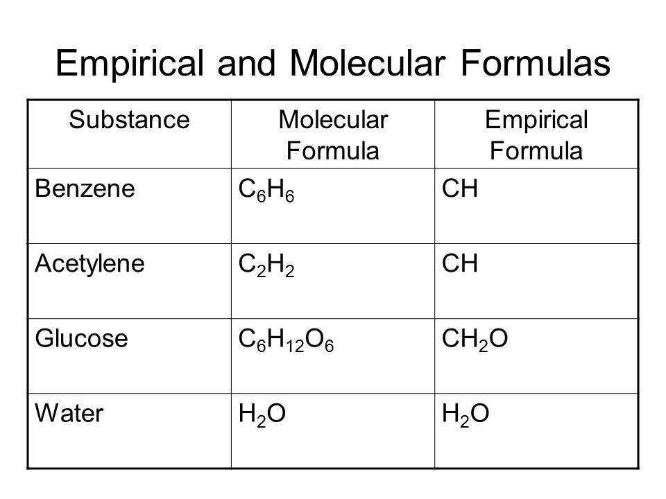 Free Worksheets Empirical Formula Worksheet Answers Free Math