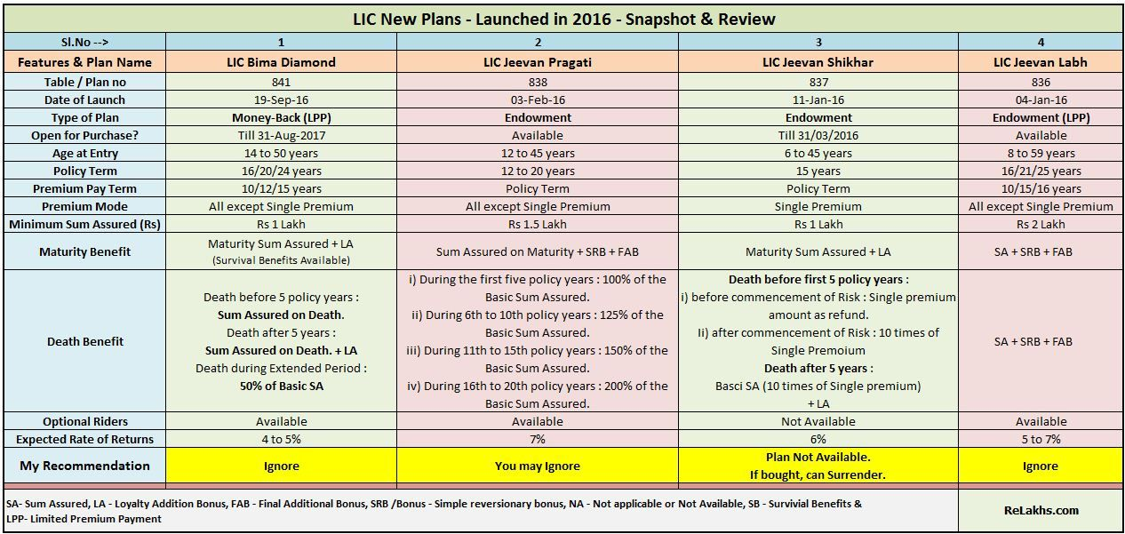 Lic New Plans List 2016 17 Features Review Snapshot Of All The Plans Types Of Planning How To Plan Snapshots