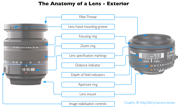 Everything You Need To Know About Camera Lenses Tutorials