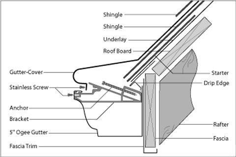 K Style Gutter Installation We Install All Type Of Gutters In California Region Contact Us At Sunshinegutterspro Pitched Roof How To Install Gutters Roof