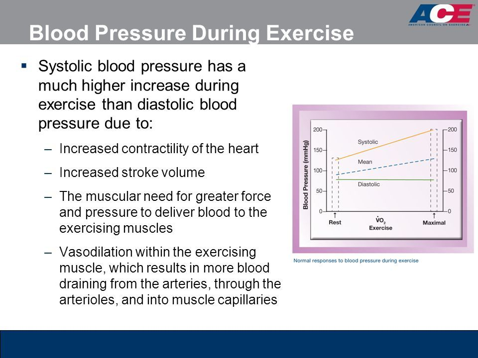 Image Result For Normal Blood Pressure During Exercise Chart