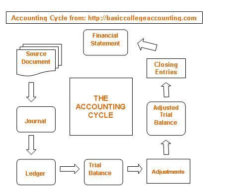 example of accounting cycle - Google Search Accounting - Education - fresh 9 non profit financial statement template excel