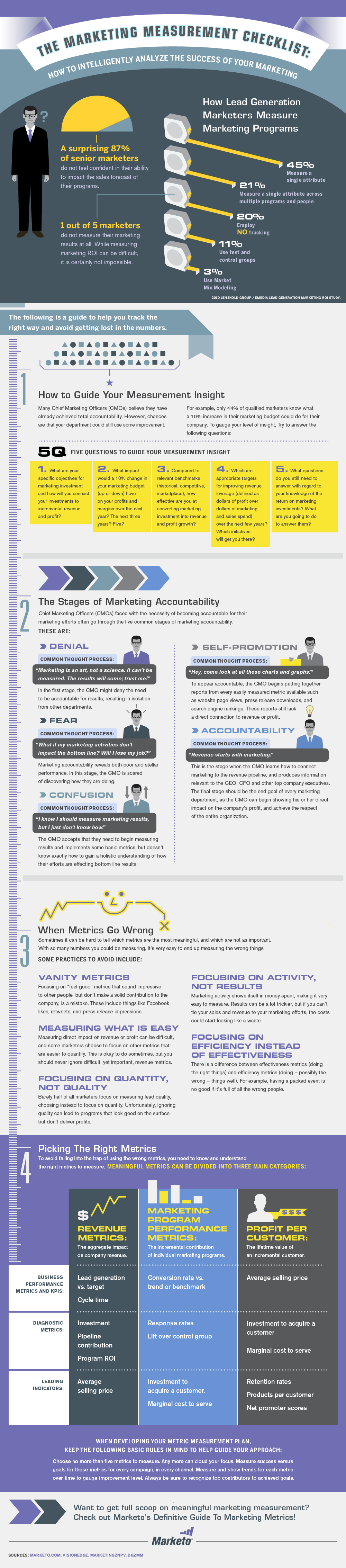 The Marketing Measurement Checklist
