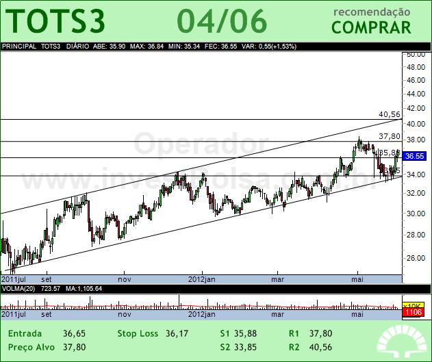 TOTVS - TOTS3 - 04/06/2012 #TOTS3 #analises #bovespa