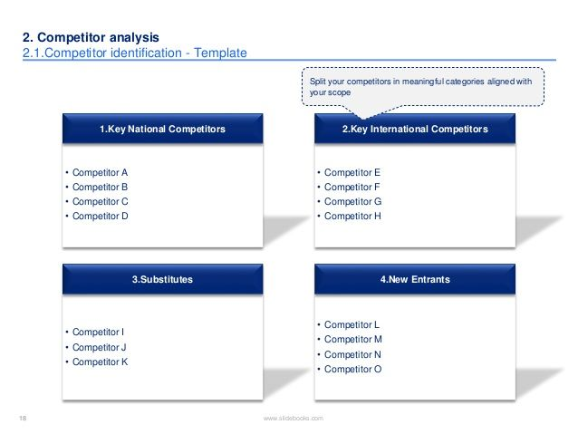 Market competitor analysis template in PPT – Competitive Market Analysis Template