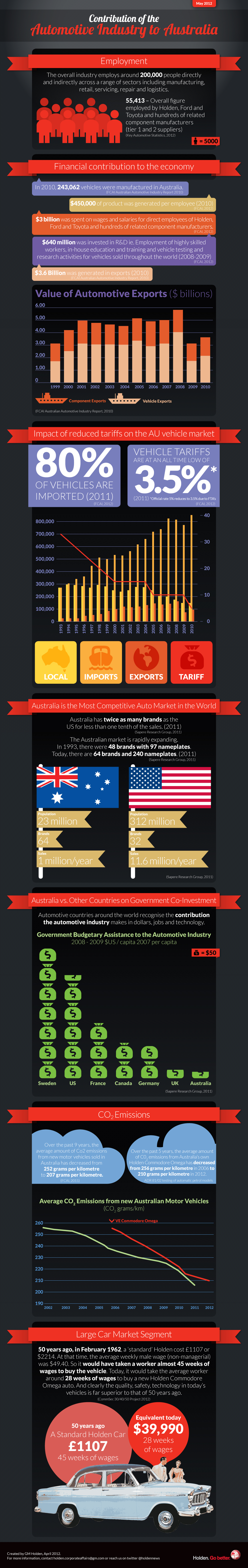 Infographic On The Role Of The Auto Industry To Australia With Images Automobile Industry Automotive Industry Australia