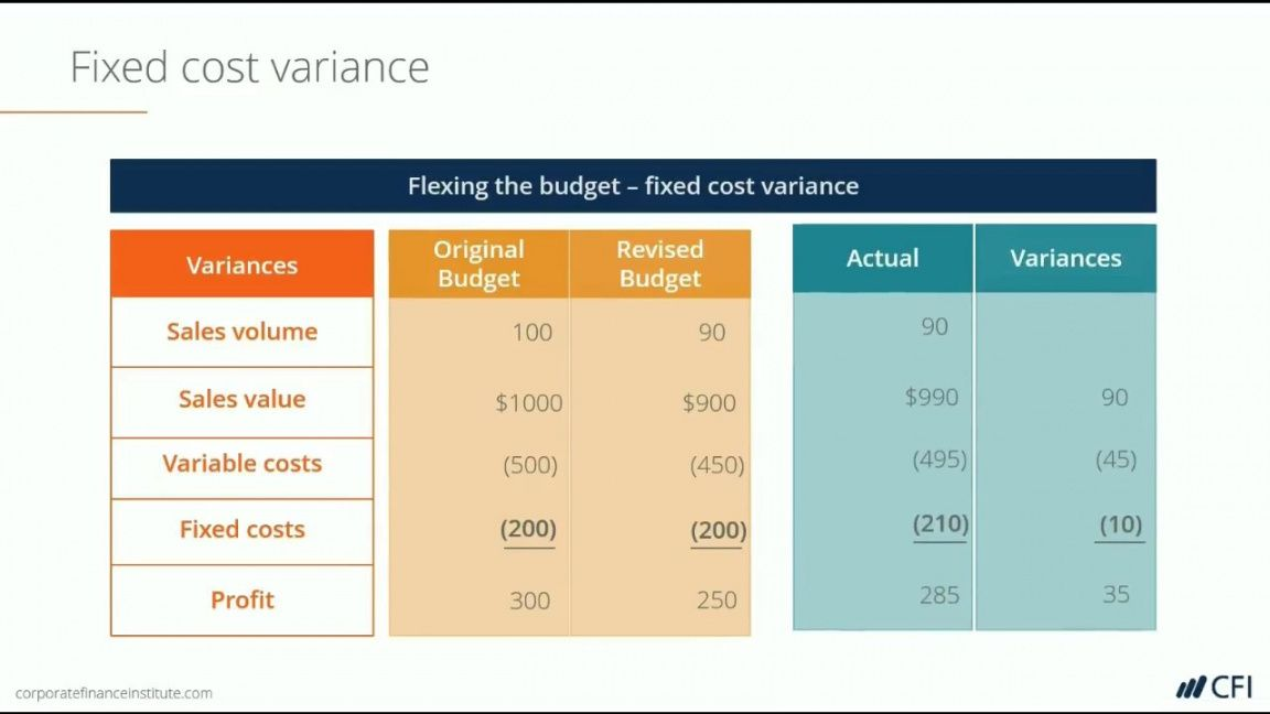 Get our example of gross margin variance analysis template