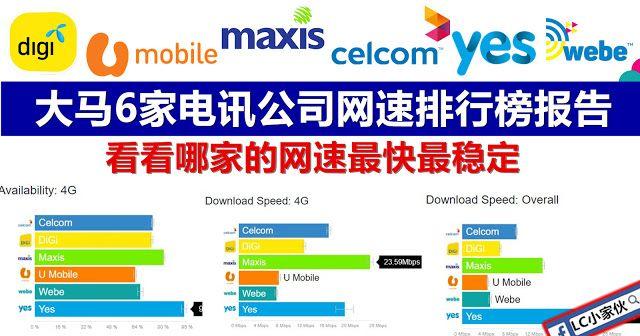 马来西亚各家电讯公司网速报告 Internet Speed U Mobile