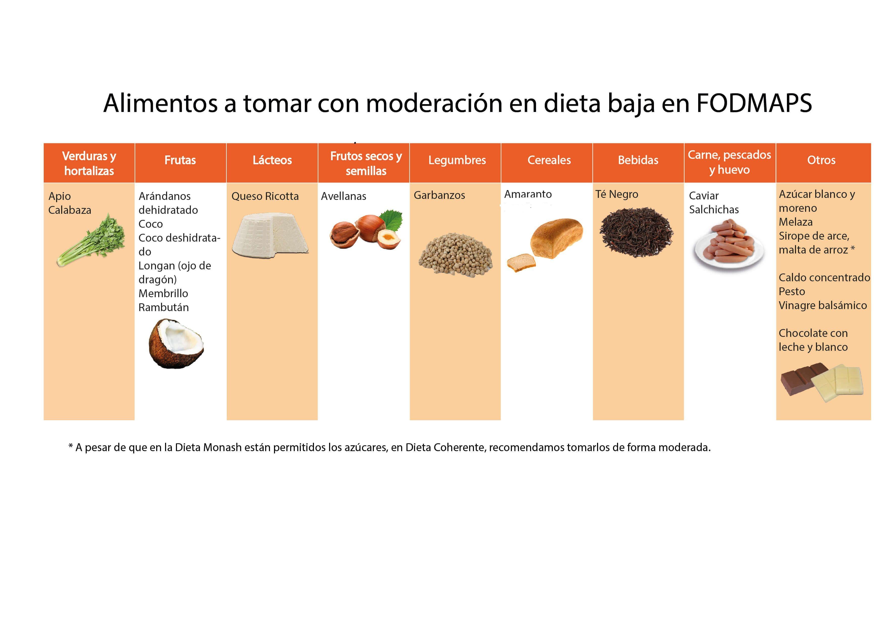 Dieta baja en sodio alimentos permitidos