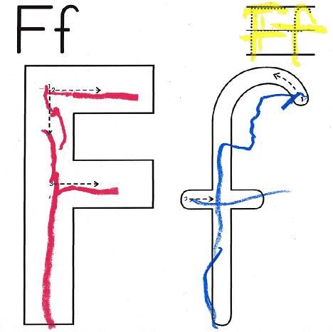 The Letter F red yellow and blue
