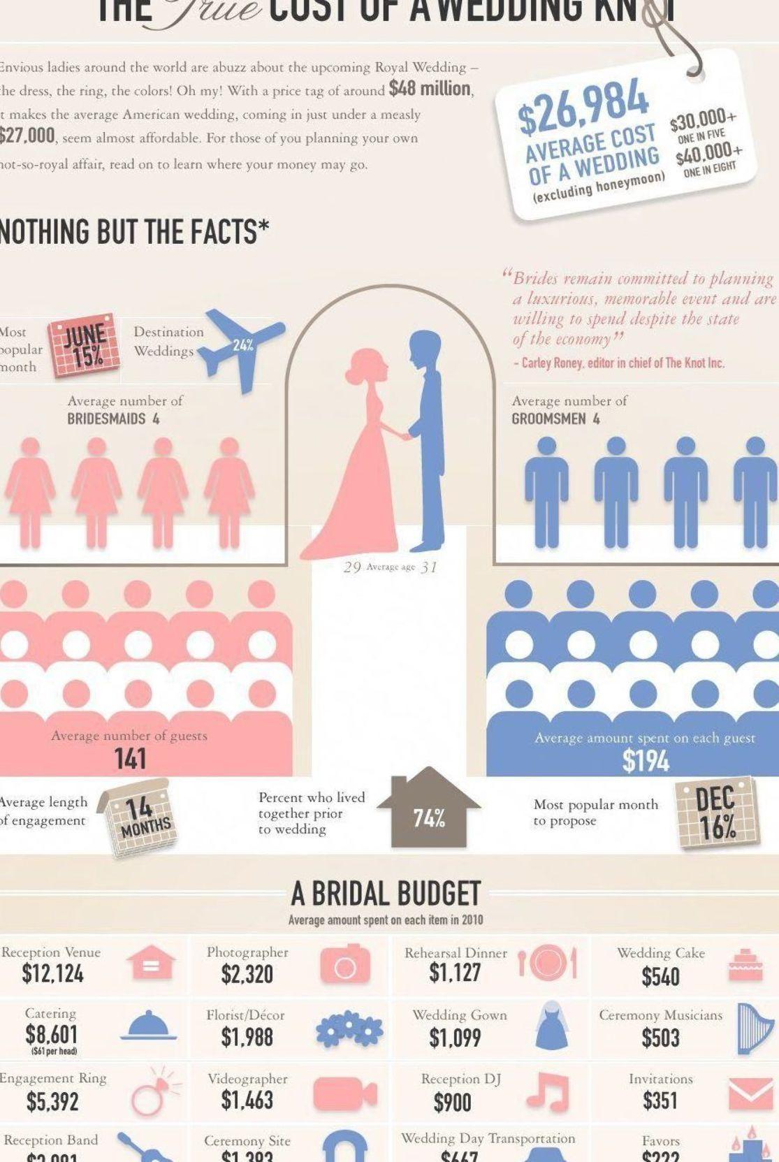 Pin On Wedding Budget