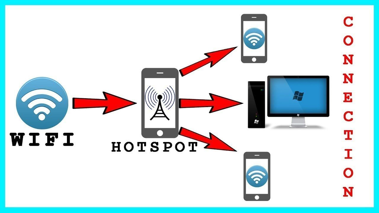 هذا مذهل تطبيق توزيع واي فاي وأنت متصل بواي فاي بدون روت Hotspot Wifi Android Wifi Wifi