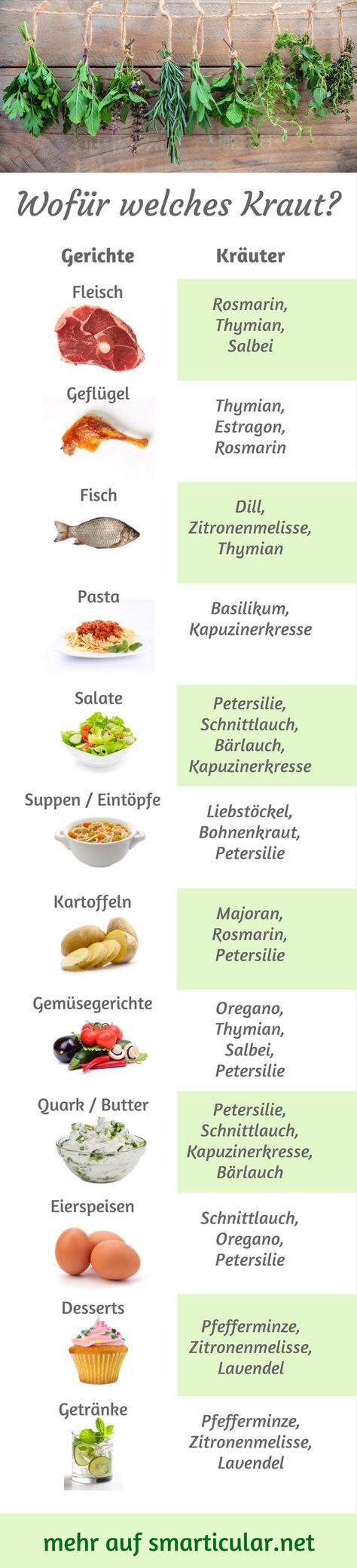 Küchenkräuter-ABC: Welches Kraut wofür, was passt wozu? #essentrinken
