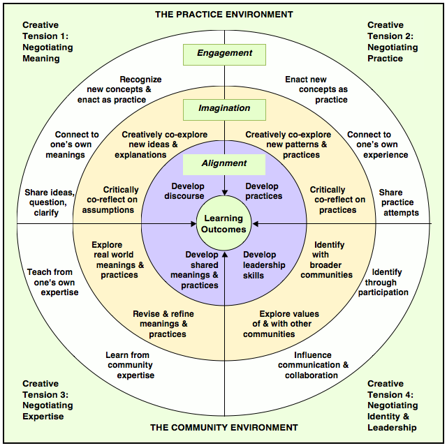Graphic Of The Communities Of Practice Model