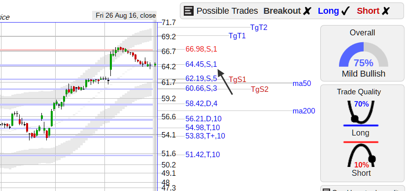 Nugt Quote Stockconsultant  Cern $Cern Stock Back To Support With Good .