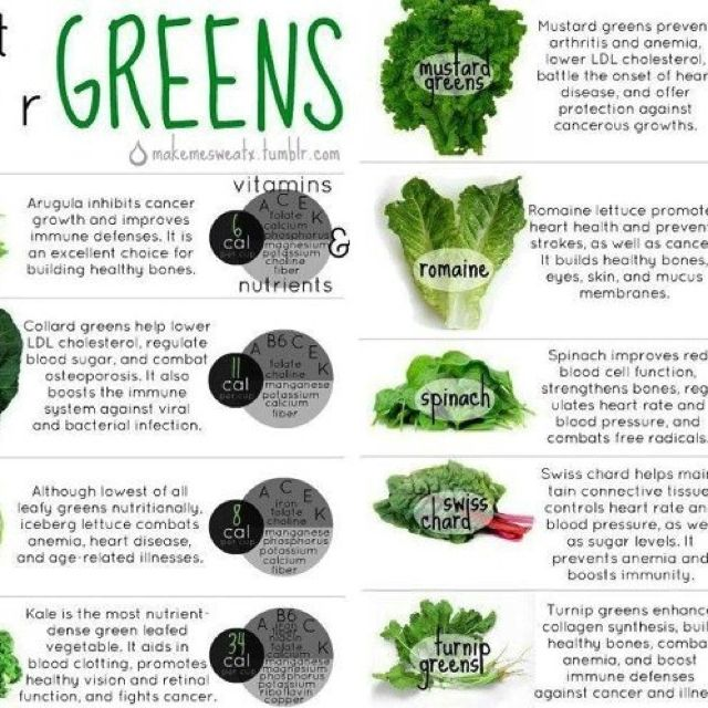 Lettuce Is Great For Juicing Here S Great Info On The Nutritional Value Of Different Types Of Lettuces And Greens Bodybuilding Diet Eat Greens